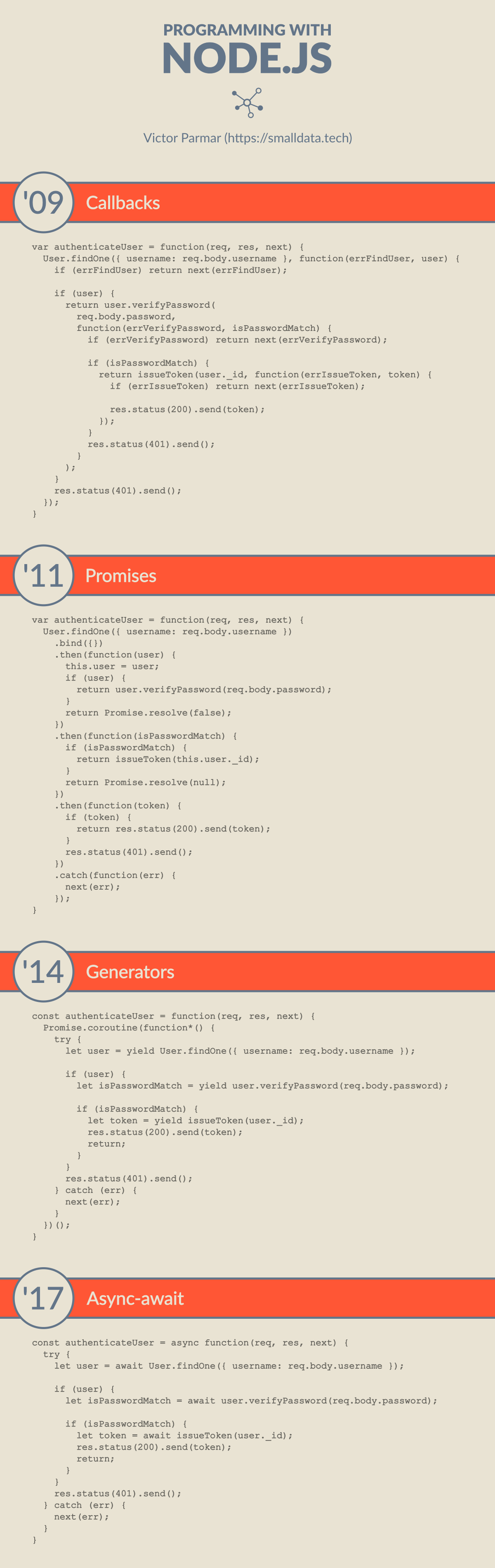 Programming with Node.js, a brief timeline of callbacks vs promises vs generators vs async-await